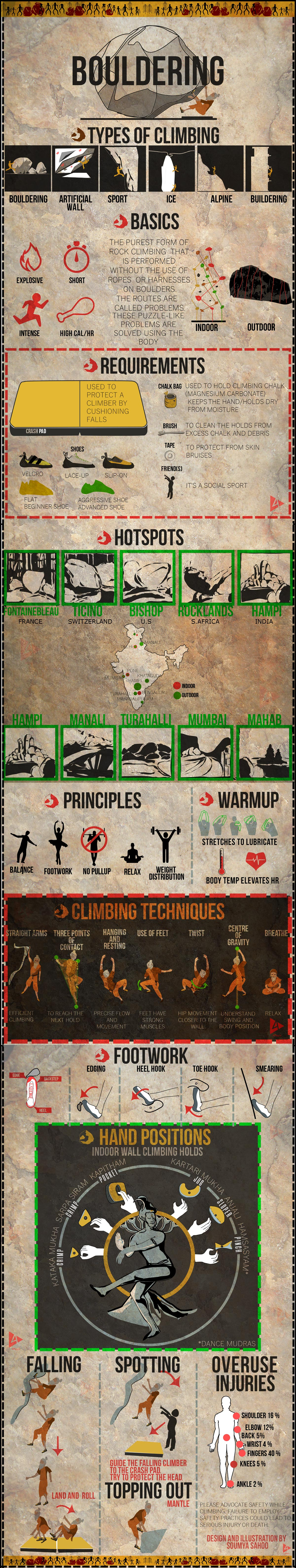 Complete Bouldering Infographic | 4Play