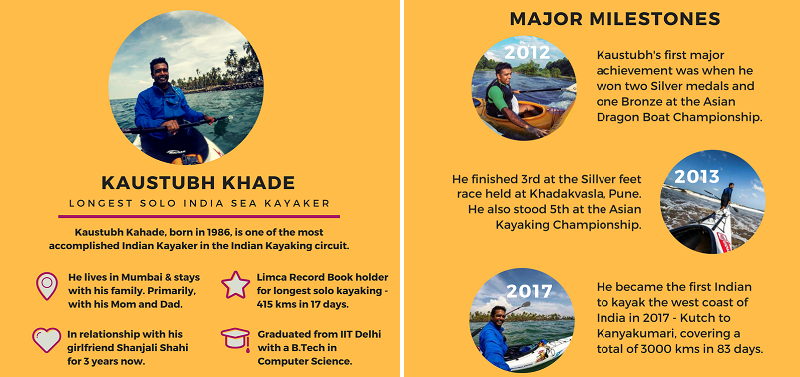 Kaustubh-Khade-Infographic-High-on-Waves-Kayaking-in-India