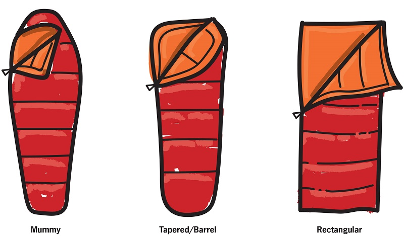 5 Sleeping Bag mistakes to avoid making | 4Play.in